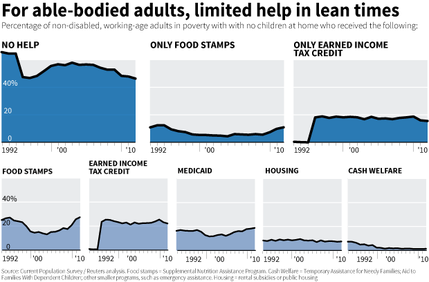 For able-bodied adults, there is limited help in lean times.