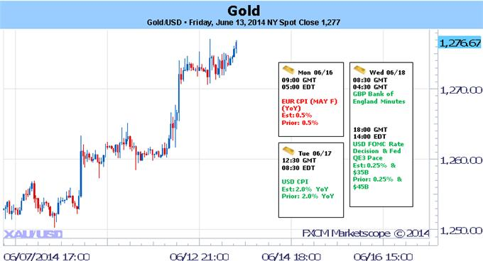 Gold Rally at Risk Heading into FOMC- 1277 Resistance
