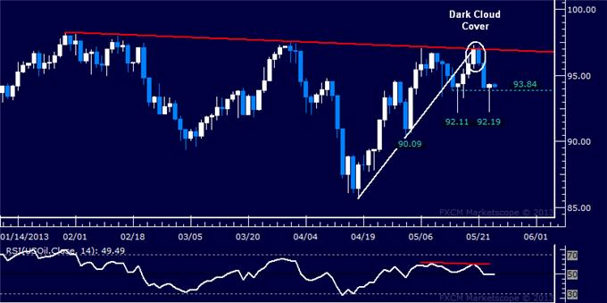 Forex_US_Dollar_SP_500_Take_Initial_Steps_to_Downward_Reversals_body_Picture_8.png, US Dollar, S&P 500 Take Initial Steps to Downward Reversals