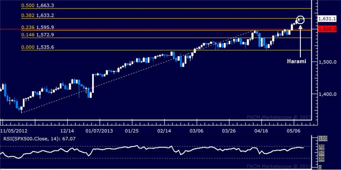 Forex_US_Dollar_Soars_as_SP_500_Stalls_Below_Chart_Resistance_body_Picture_6.png, US Dollar Soars as S&P 500 Stalls Below Chart Resistance