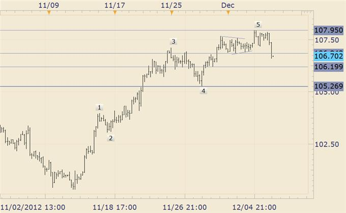 FOREX_Analysis_How_to_Trade_EURJPY_on_NFP_body_EURJPY.png, FOREX Analysis: How to Trade EUR/JPY on NFP