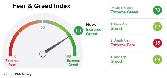 Fear Greed Index 3.6.14