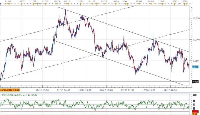 Forex_USD_Bearish_Trend_Remains_Intact-_RSI_To_Provide_Confirmation_body_ScreenShot121.png, Forex: USD Bearish Trend Remains Intact- RSI To Provide Confirmation