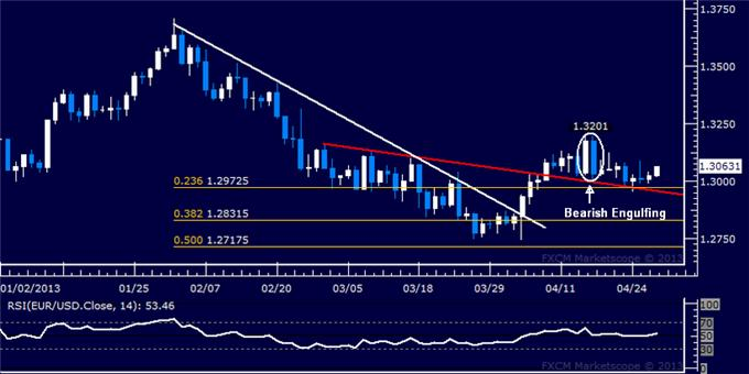 Forex_EURUSD_Technical_Analysis_04.29.2013_body_Picture_5.png, EUR/USD Technical Analysis 04.29.2013