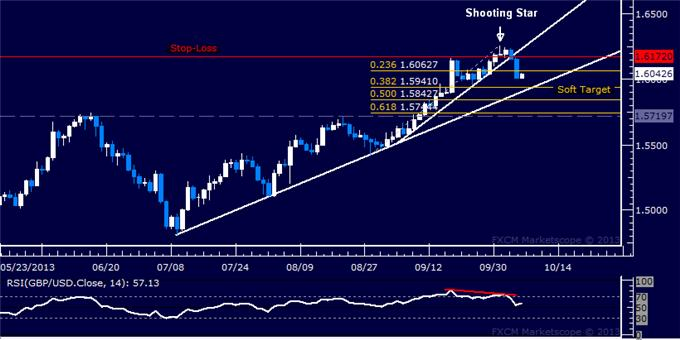 Forex_Strategy_GBPUSD_Short_Trade_Hits_First_Target_body_Picture_5.png, Forex Strategy: GBP/USD Short Trade Hits First Target