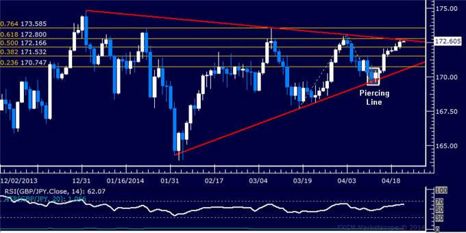 dailyclassics_gbp-jpy_body_Picture_12.png, Forex: GBP/JPY Technical Analysis – Sellers Focused on 171.00 Mark