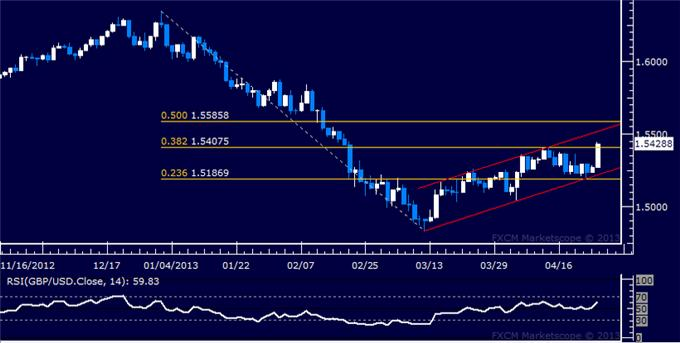 Forex_GBPUSD_Technical_Analysis_04.25.2013_body_Picture_5.png, GBP/USD Technical Analysis 04.25.2013