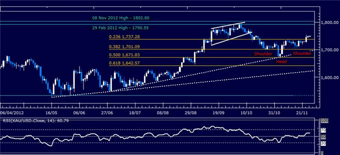 Forex_Analysis_SP_500_Chart_Setup_Hints_US_Dollar_Support_to_Hold_body_Picture_2.png, Forex Analysis: S&P 500 Chart Setup Hints US Dollar Support to Hold