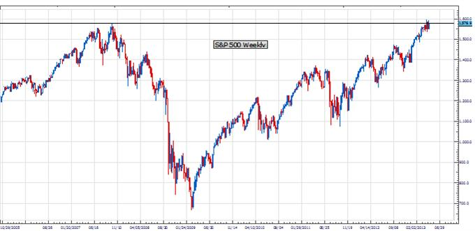 PT_equities_body_Picture_1.png, Price & Time: Equity Markets at a Key Juncture