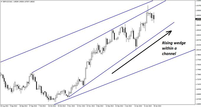Nice_Pullback_in_a_Massive_GBPAUD_Uptrend_body_GuestCommentary_KayeLee_January30A_2.png, Nice Pullback in a Massive GBP/AUD Uptrend