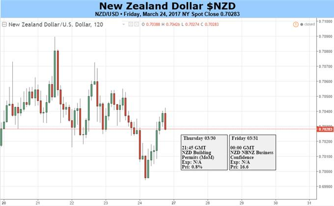 Nzd Usd Exchange Rate Yahoo Finance