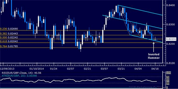 dailyclassics_eur-chf_body_Picture_8.png, EUR/GBP Technical Analysis: Buyers Aim Higher Toward 0.87