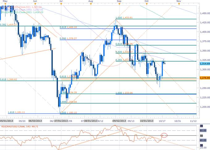 Forex_USD_at_Support_Ahead_of_NFPs-_GBP_AUD_Gold_Scalp_Biases_in_Focus_body_GOLD.png, USD at Support Ahead of NFPs- GBP, AUD & Gold Scalp Biases in Focus