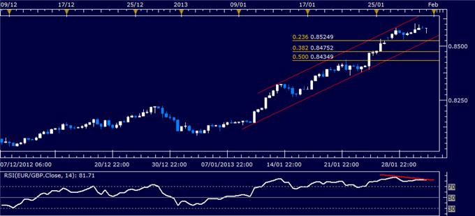 Forex_EURGBP_Technical_Analysis_01.31.2013_body_Picture_1.png, Forex Analysis: EUR/GBP Technical Analysis 01.31.2013