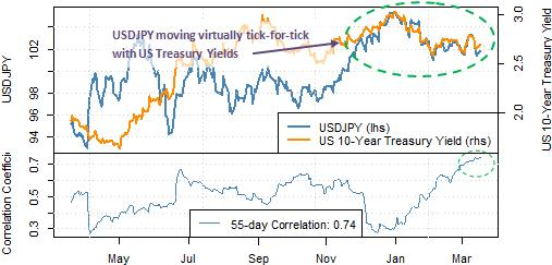 forex-Japanese-Yen-trading-forecast-versus-US-Dollar_body_Picture_7.png, All Eyes on Fed as US Dollar Near Major Support versus Japanese Yen
