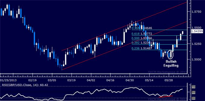 Forex_GBPUSD_Technical_Analysis_06.06.2013_body_Picture_5.png, GBP/USD Technical Analysis 06.06.2013