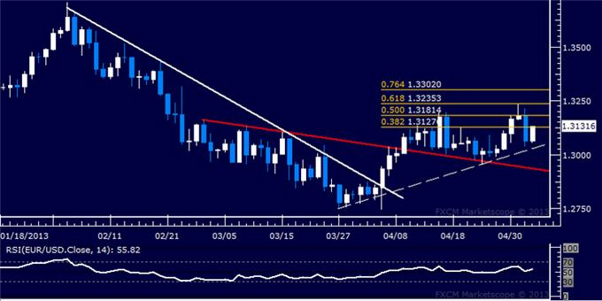 Forex_EURUSD_Technical_Analysis_05.03.2013_body_Picture_5.png, EUR/USD Technical Analysis 05.03.2013
