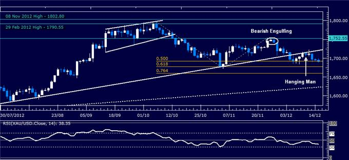 Forex_Analysis_Dollar_Slips_Past_Support_SP_500_Still_Aiming_Lower_body_Picture_2.png, Forex Analysis: Dollar Slips Past Support, S&P 500 Still Aiming Lower