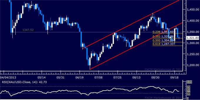 Forex_US_Dollar_Eyes_June_Low_SPX_500_Hints_at_Top_Taking_Shape_body_Picture_7.png, US Dollar Eyes June Low, SPX 500 Hints at Top Taking Shape