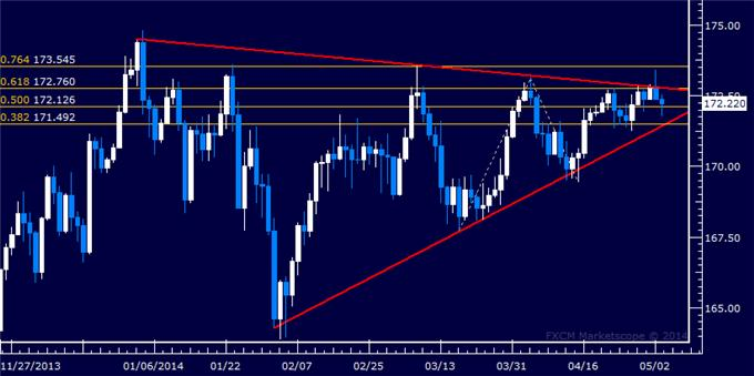 dailyclassics_gbp-jpy_body_Picture_11.png, Forex: GBP/JPY Technical Analysis – Resistance Sub-172.00 in Focus