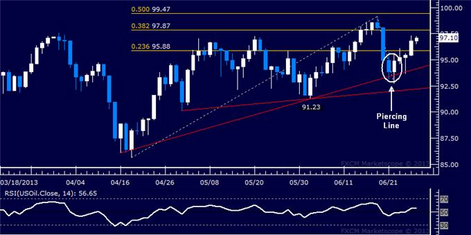 Forex_Dollar_Takes_Aim_at_May_High_SP_500_Extends_Recovery__body_Picture_8.png, Dollar Takes Aim at May High, S&P 500 Extends Recovery
