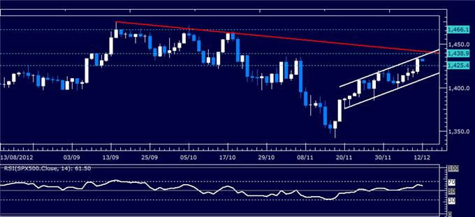 Forex_Analysis_US_Dollar_SP_500_Charts_Warn_of_Risk_Aversion_Ahead_body_Picture_3.png, Forex Analysis: US Dollar, S&P 500 Charts Warn of Risk Aversion Ahead