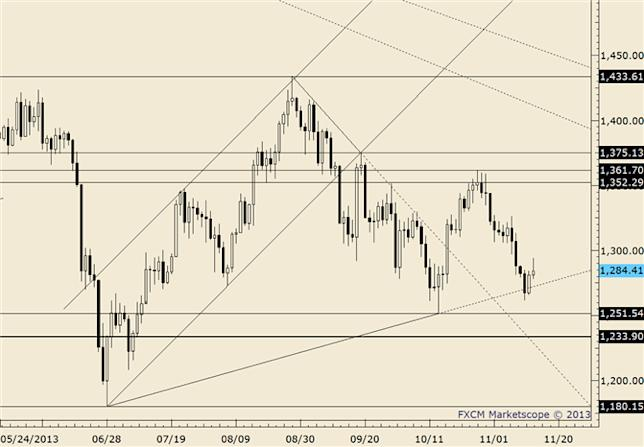 eliottWaves_gold_body_gold.png, Gold Range Tightens between 1650 and 1700