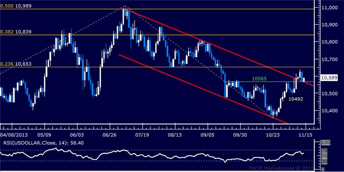 dailyclassics_us_dollar_index_body_Picture_4.png, Forex: US Dollar Technical Analysis – Key Channel Top in Play