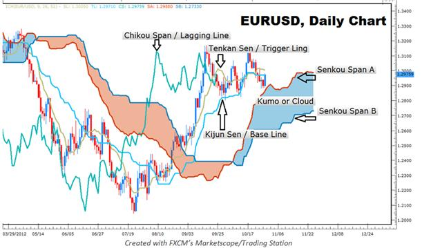 LEARN_FOREX_Ichimoku_An_Entire_Trading_System_in_One_Indicator__body_Picture_4.png, LEARN FOREX: Ichimoku - An Entire Trading System in One Indicator