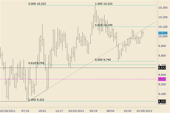 FOREX_Technical_Analysis_USDOLLAR_Former_Trendline_Support_is_Now_Resistance_body_usdollar.png, FOREX Technical Analysis: USDOLLAR Former Trendline Support is Now Resistance