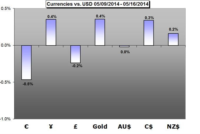 Weekly Trading Forecast: Will EURUSD Lead Majors to Next Trends?