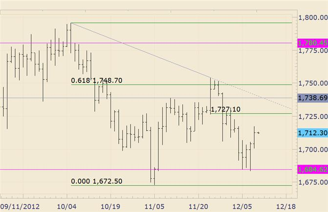 Commodity_Technical_Analysis_Gold_Probably_Faces_Resistance_at_1727_body_gold.png, Commodity Technical Analysis: Gold Probably Faces Resistance at 1727