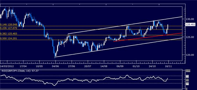 Forex_Analysis_GBPJPY_Classic_Technical_Report_11.15.2012_body_Picture_5.png, Forex Analysis: GBP/JPY Classic Technical Report 11.15.2012