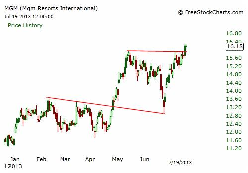 MGM Stock Chart - Daily
