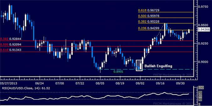 dailyclassics_aud-usd_body_Picture_3.png, AUD/USD Technical Analysis: Down Trend Boundary at Risk