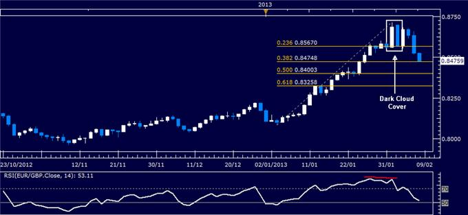 Forex_EURGBP_Technical_Analysis_02.08.2013_body_Picture_1.png, EUR/GBP Technical Analysis 02.08.2013