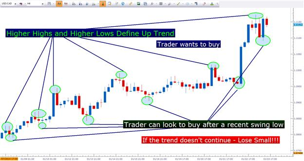 Price_Action_Trends_body_Picture_1.png, Using Price Action to Trade Trends