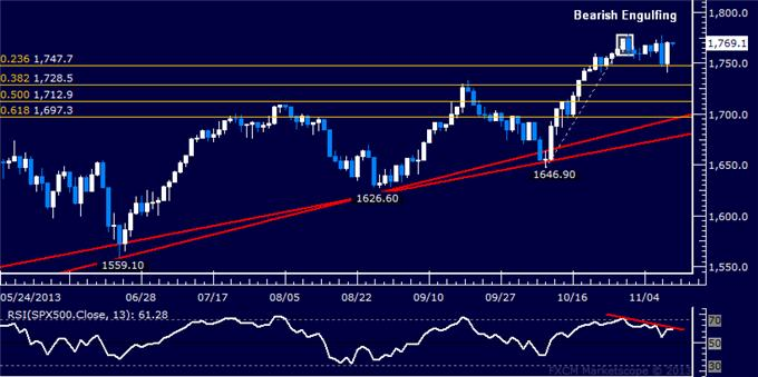 Forex_Dollar_at_Key_Resistance_SPX_500_Struggles_with_Follow-Through_body_Picture_6.png, Dollar at Key Resistance, SPX 500 Struggling with Follow-Through