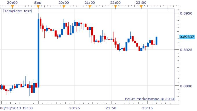 AUDUSD_Higher_On_Improved_Chinese_Manufacturing_body_Picture_1.png, AUD/USD Higher On Improved Chinese Manufacturing