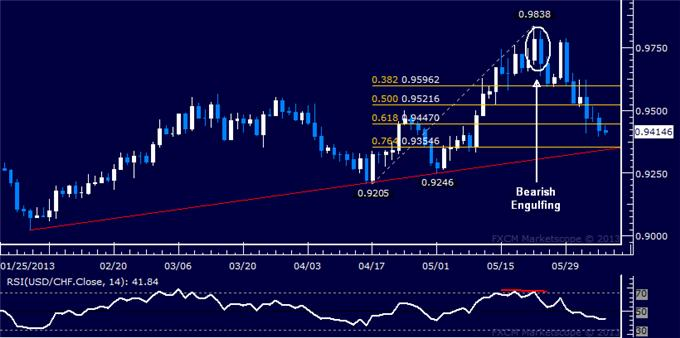 Forex_USDCHF_Technical_Analysis_06.06.2013_body_Picture_5.png, USD/CHF Technical Analysis 06.06.2013