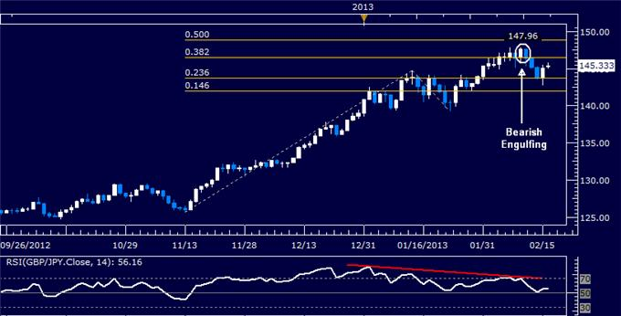 Forex_GBPJPY_Technical_Analysis_02.15.2013_body_Picture_5.png, GBP/JPY Technical Analysis 02.18.2013