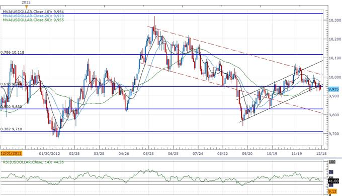 Forex_USD_Bearish_Trend_Remains_Intact-_RSI_To_Provide_Confirmation_body_ScreenShot122.png, Forex: USD Bearish Trend Remains Intact- RSI To Provide Confirmation