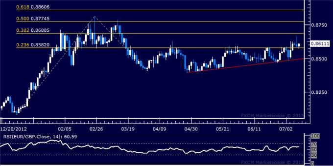 dailyclassics_eur-chf_body_Picture_4.png, EUR/GBP Technical Analysis: Support Now Just Below 0.86