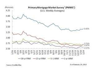 Fixed Mortgage Rates Move Higher