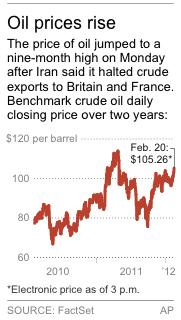 Oil jumps to 9-month high after Iran cuts supply