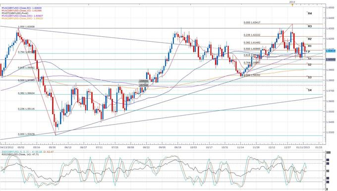 UK_Inflation_Remains_at_a_7-Month_High__body_gbpusd.png, Forex News: UK Inflation Remains at a 7-Month High