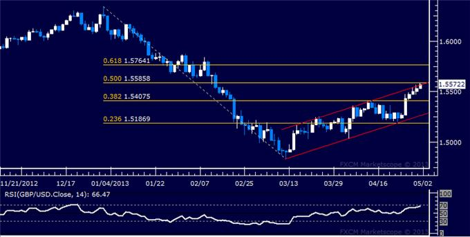 Forex_GBPUSD_Technical_Analysis_05.01.2013_body_Picture_5.png, GBP/USD Technical Analysis 05.01.2013