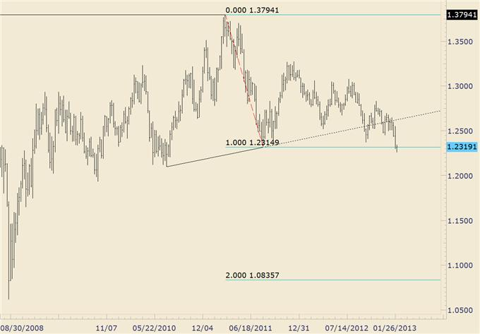 FOREX_Trading_USDJPY_Reaches_Target_as_Euro_Crosses_Near_Support_body_audnzd.png, FOREX Trading: USD/JPY Reaches Target as Euro Crosses Near Support