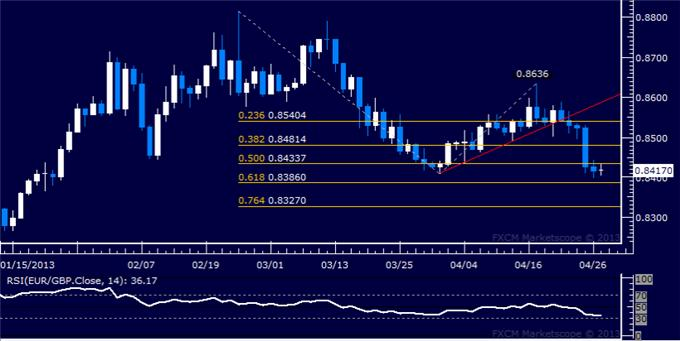 Forex_EURGBP_Technical_Analysis_04.29.2013_body_Picture_5.png, EUR/GBP Technical Analysis 04.29.2013