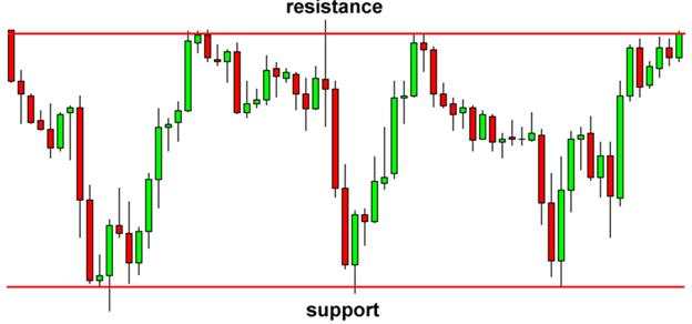 LEARN_FOREX_-_Trading_the_Very_Common_False_Breakout_body_Picture_11.png, LEARN FOREX – Spotting and Trading False Breakouts